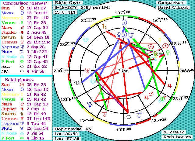 Astrological Similarities Between Edgar Cayce and David Wilcock