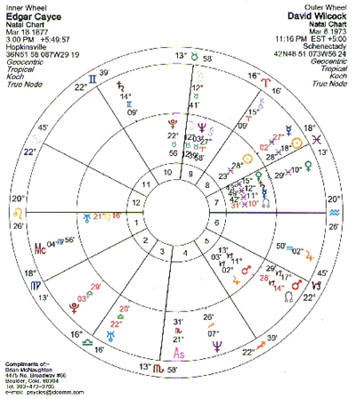 Wilcock and Cayce: An Extraordinary Astrological Recapitulation